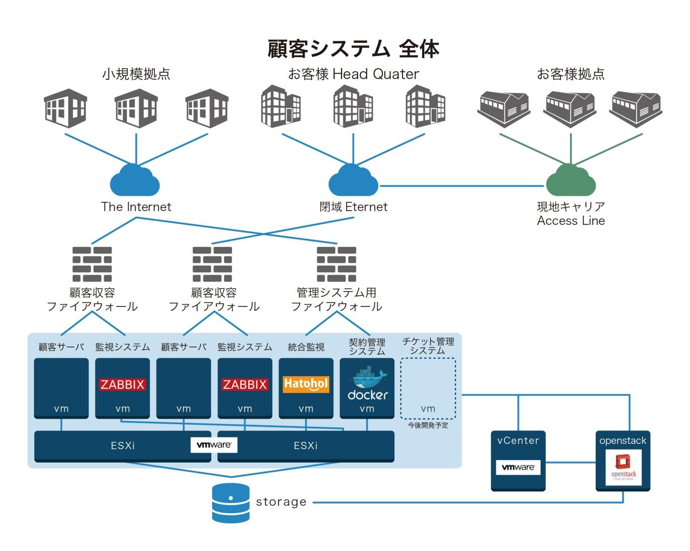 APC_OpenStack01