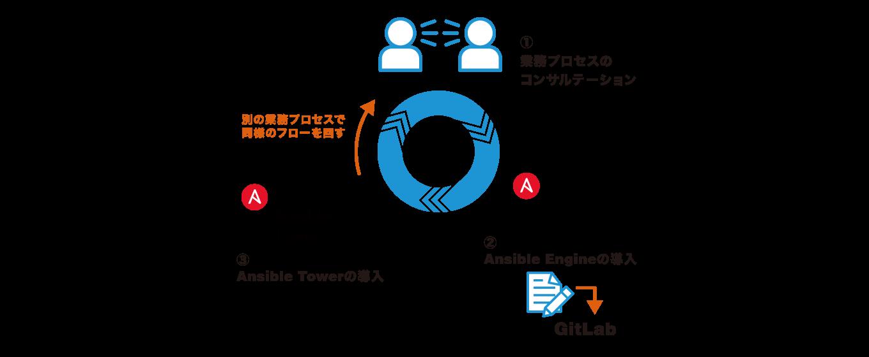 ネットワーク自動化サイクル