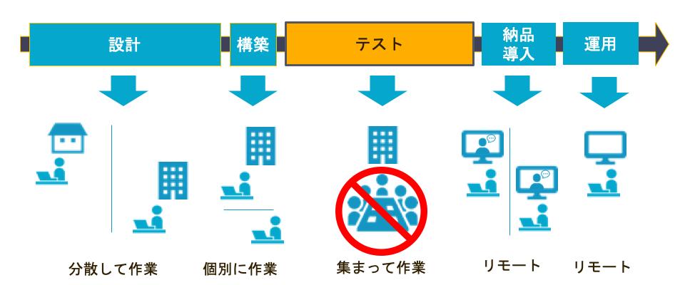 ネットワーク作業イメージ(従来)
