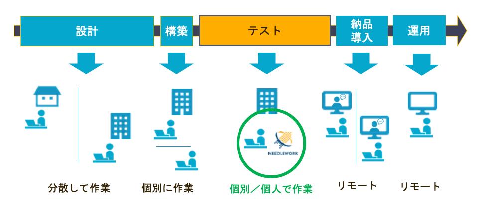 ネットワーク作業イメージ(NEEDLEWORK利用)