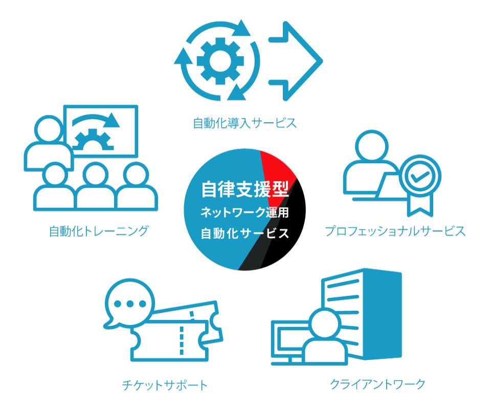 自立支援型ネットワーク運用自動化サービス